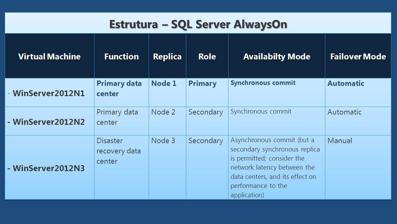 Estrutura – SQL Server AlwaysOn