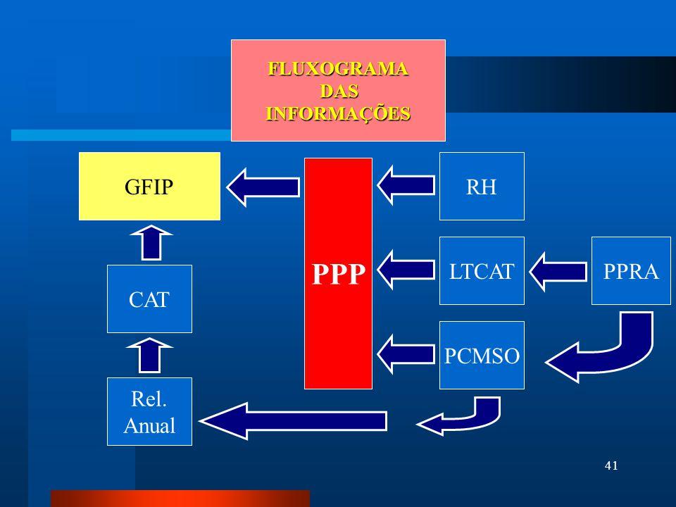 FLUXOGRAMA DAS INFORMAÇÕES GFIP RH PPP LTCAT PPRA CAT PCMSO Rel. Anual