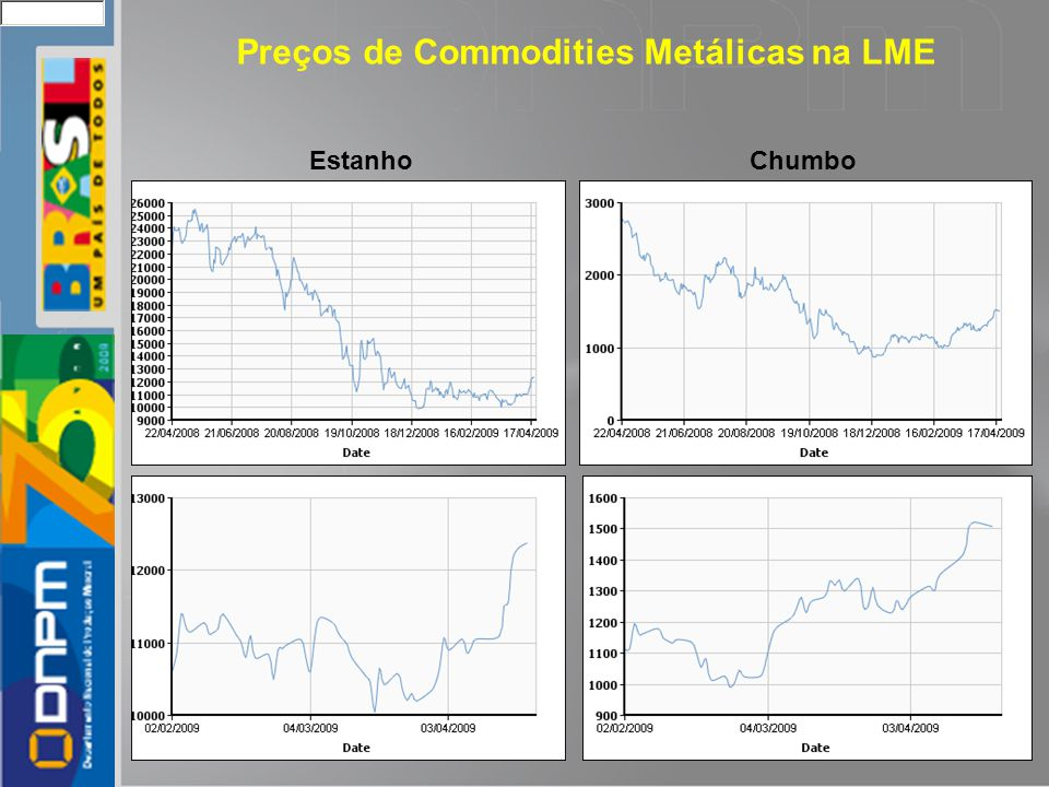 Preços de Commodities Metálicas na LME