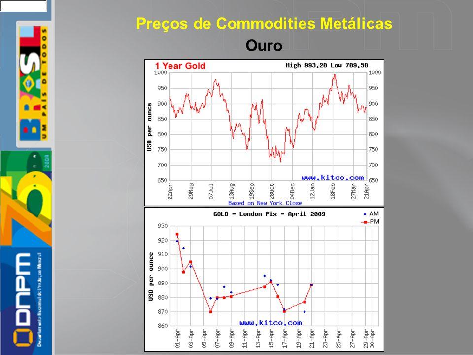 Preços de Commodities Metálicas