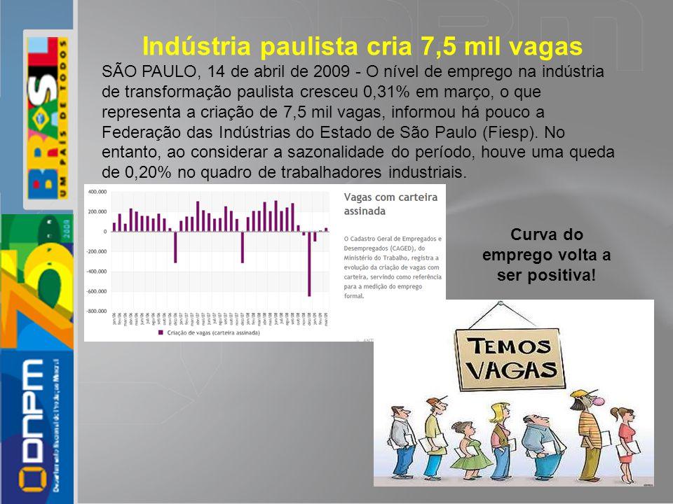 Indústria paulista cria 7,5 mil vagas