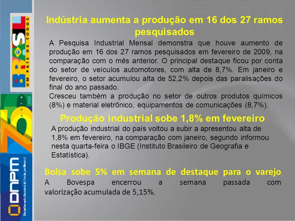 Indústria aumenta a produção em 16 dos 27 ramos pesquisados