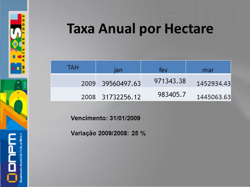 Taxa Anual por Hectare TAH jan fev mar 2009 39560497.63 971343.38