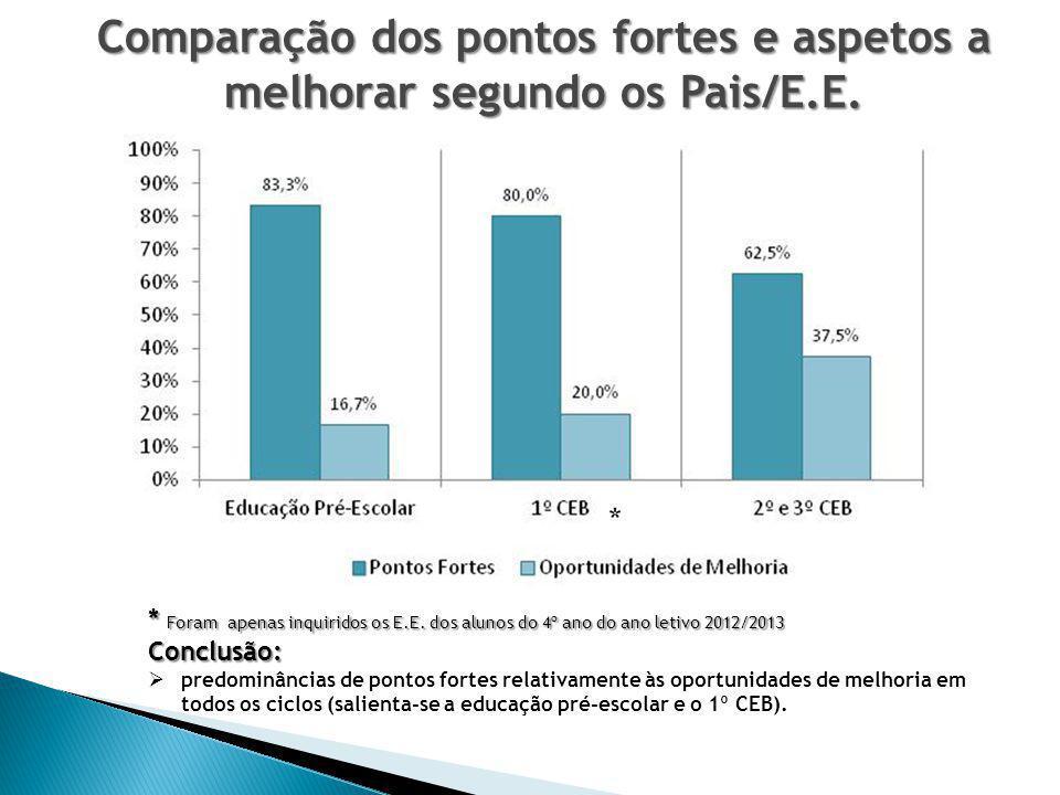 Comparação dos pontos fortes e aspetos a melhorar segundo os Pais/E.E.