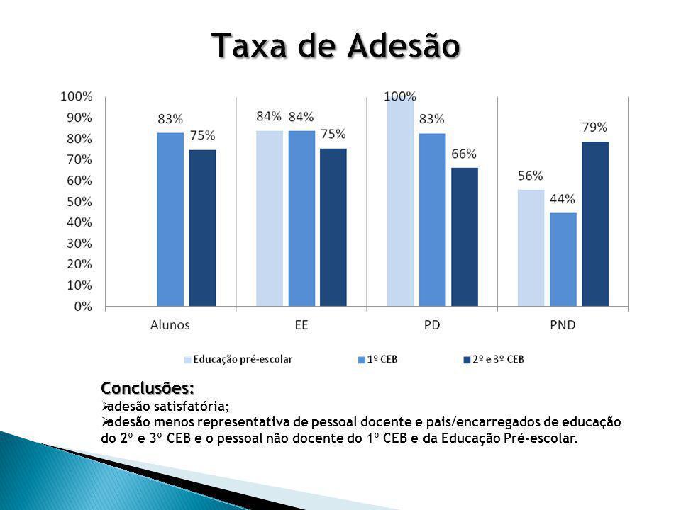 Taxa de Adesão Conclusões: adesão satisfatória;