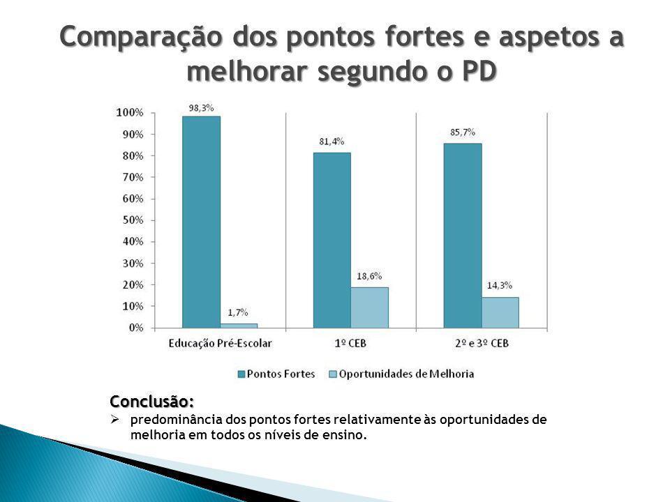 Comparação dos pontos fortes e aspetos a melhorar segundo o PD