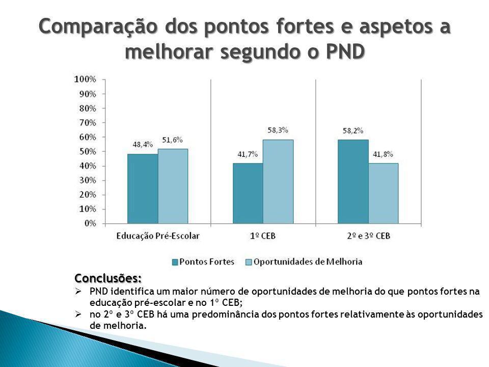 Comparação dos pontos fortes e aspetos a melhorar segundo o PND