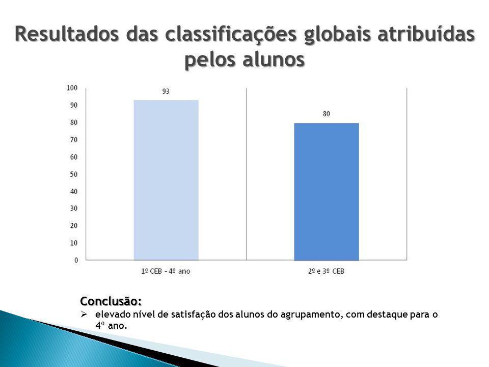 Resultados das classificações globais atribuídas pelos alunos
