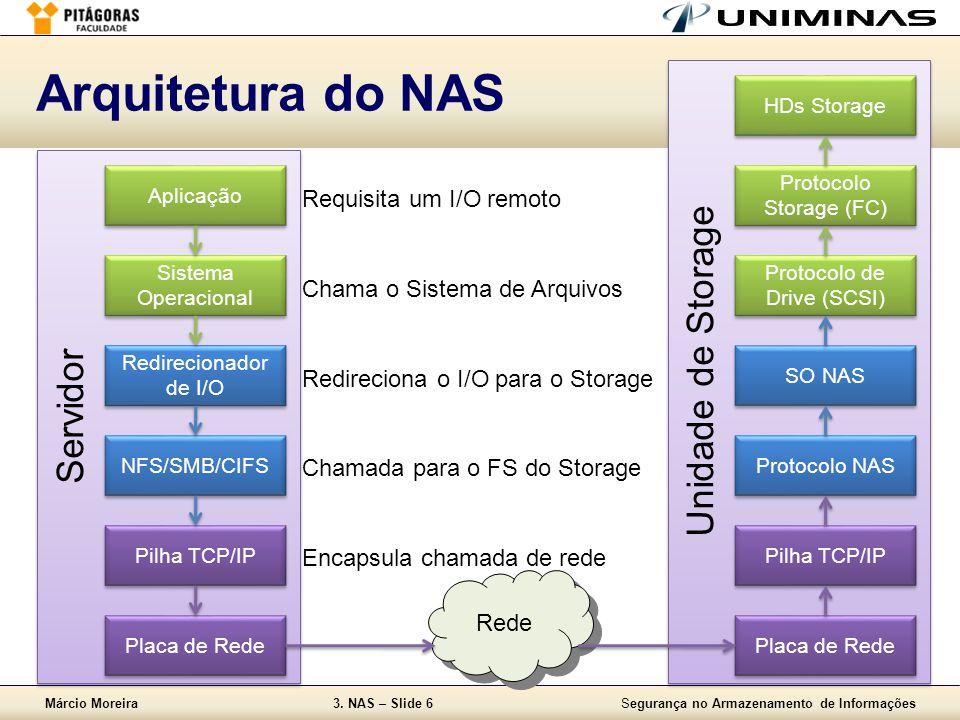 Arquitetura do NAS Unidade de Storage Servidor Requisita um I/O remoto
