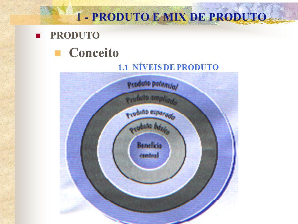 1 - PRODUTO E MIX DE PRODUTO