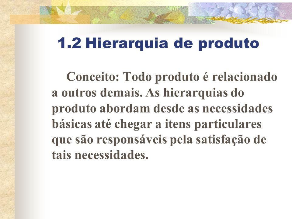 1.2 Hierarquia de produto