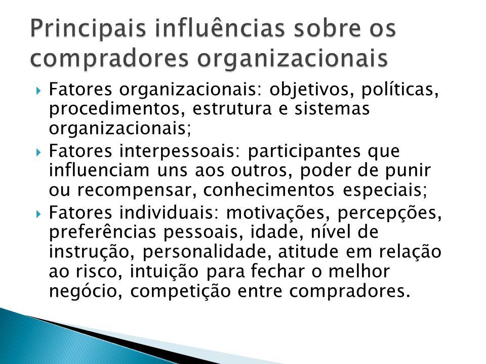 Principais influências sobre os compradores organizacionais
