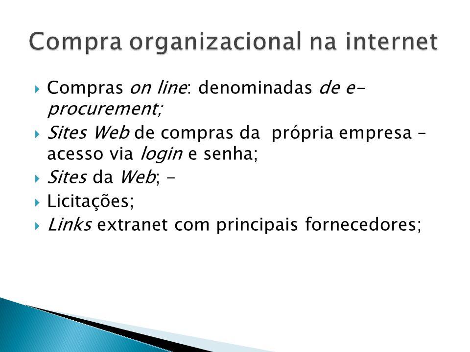Compra organizacional na internet