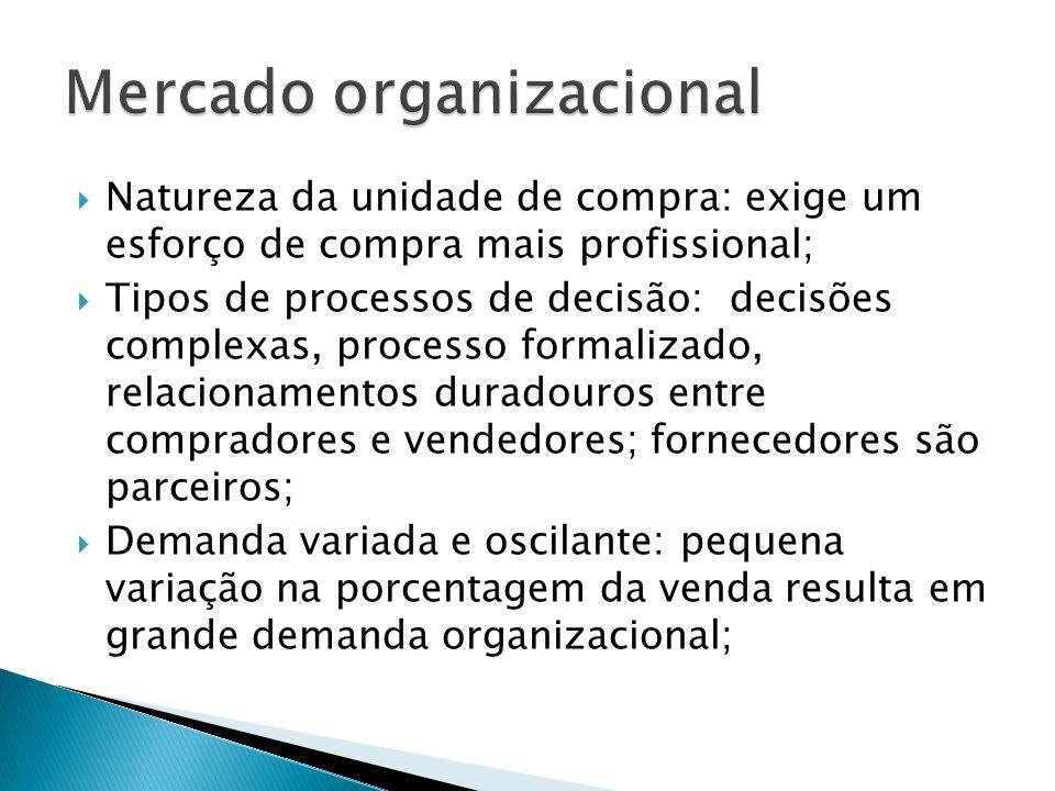 Mercado organizacional