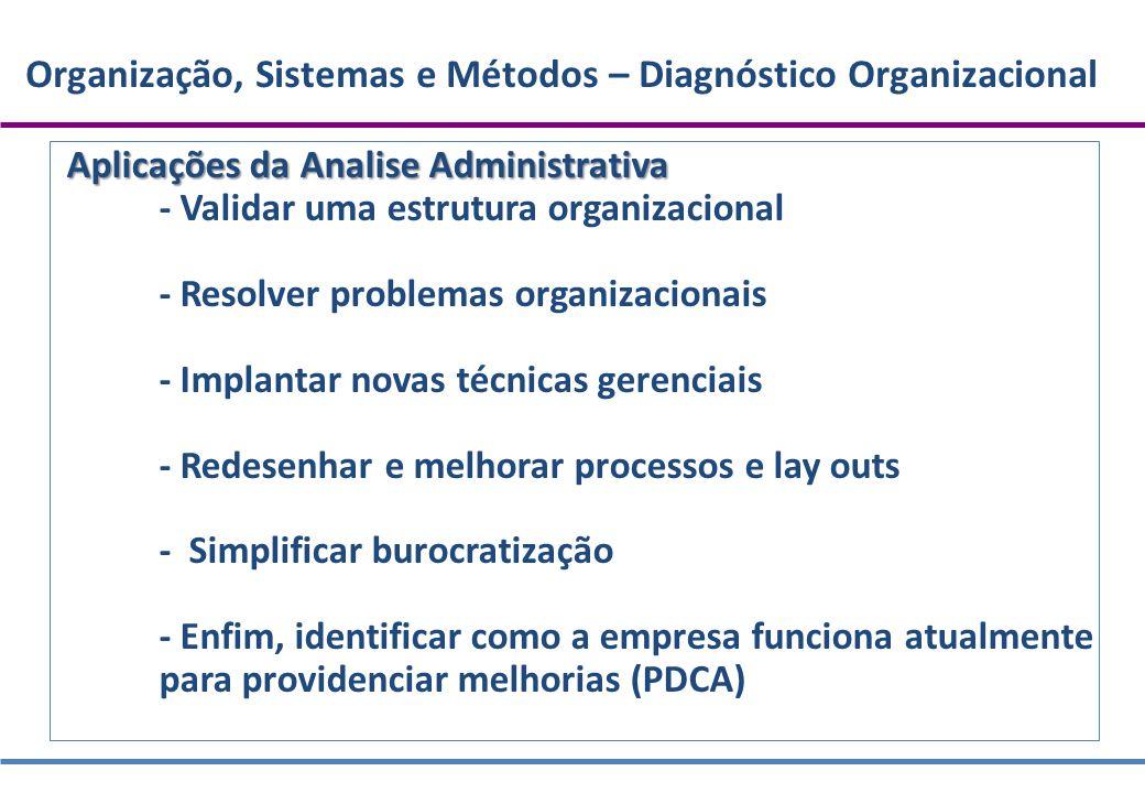 Organização, Sistemas e Métodos – Diagnóstico Organizacional