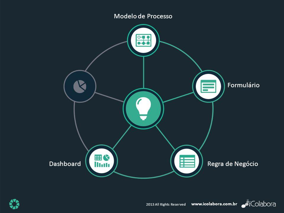 Modelo de Processo Formulário Dashboard Regra de Negócio