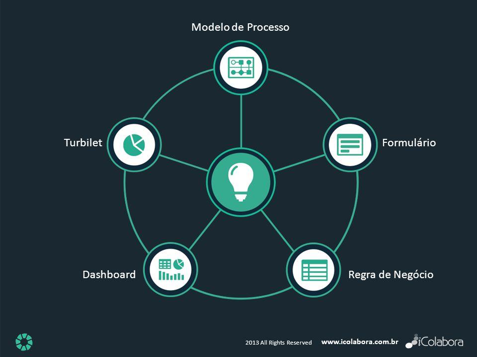 Modelo de Processo Turbilet Formulário Dashboard Regra de Negócio