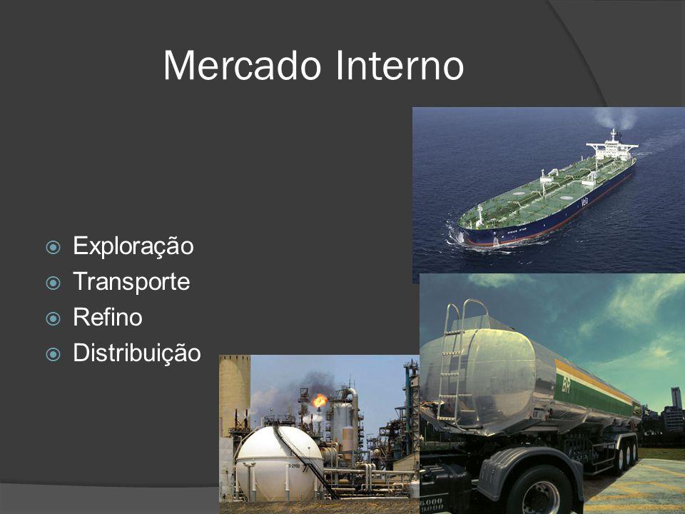 Mercado Interno Exploração Transporte Refino Distribuição