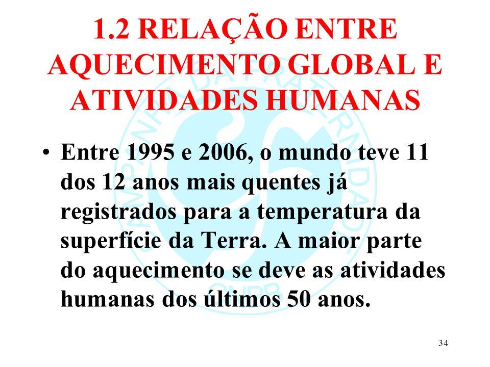 1.2 RELAÇÃO ENTRE AQUECIMENTO GLOBAL E ATIVIDADES HUMANAS