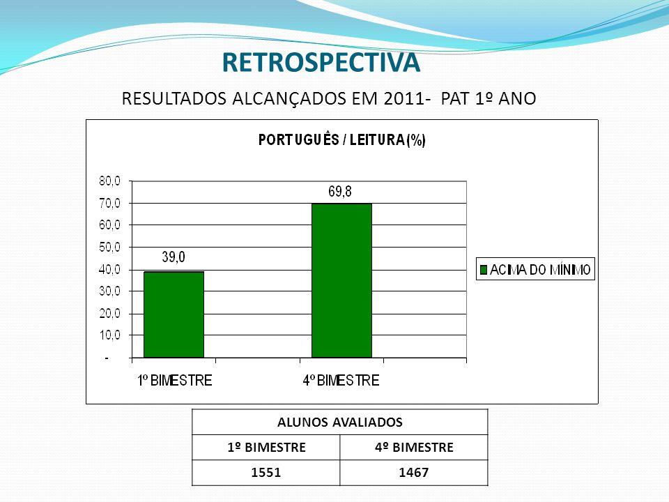 RESULTADOS ALCANÇADOS EM 2011- PAT 1º ANO