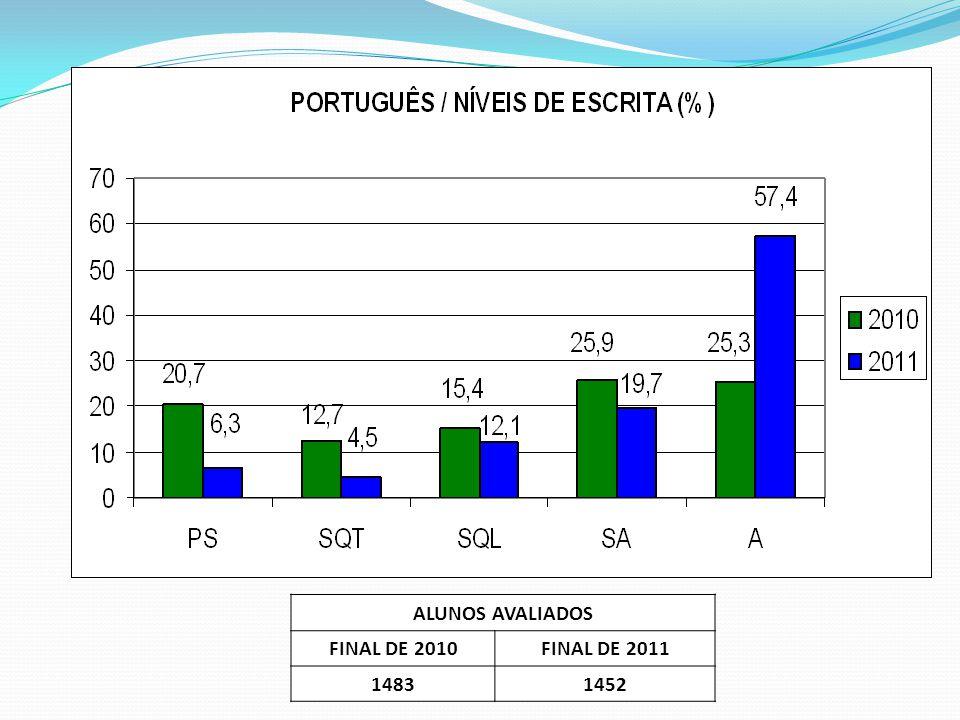 ALUNOS AVALIADOS FINAL DE 2010 FINAL DE 2011 1483 1452