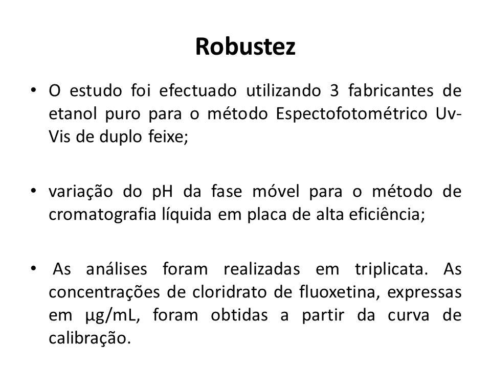 Robustez O estudo foi efectuado utilizando 3 fabricantes de etanol puro para o método Espectofotométrico Uv-Vis de duplo feixe;