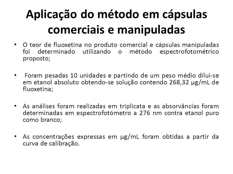 Aplicação do método em cápsulas comerciais e manipuladas