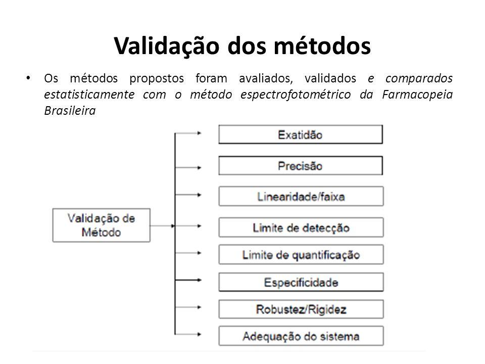 Validação dos métodos