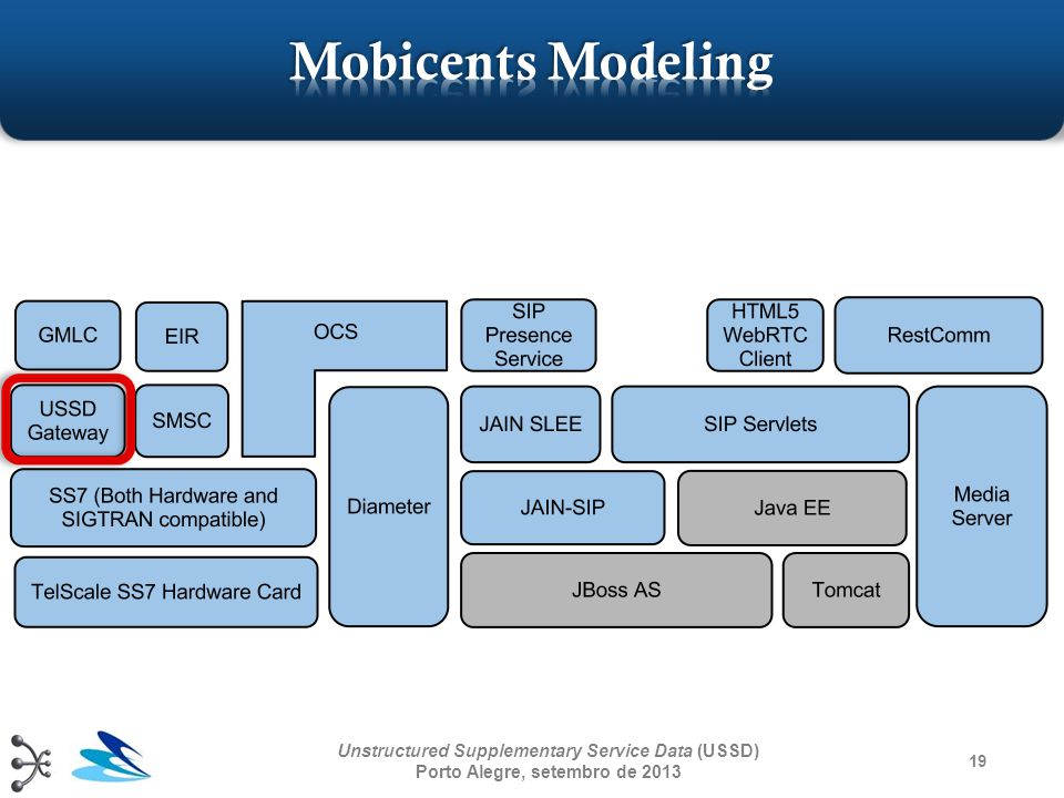 Mobicents Modeling Unstructured Supplementary Service Data (USSD) Porto Alegre, setembro de 2013