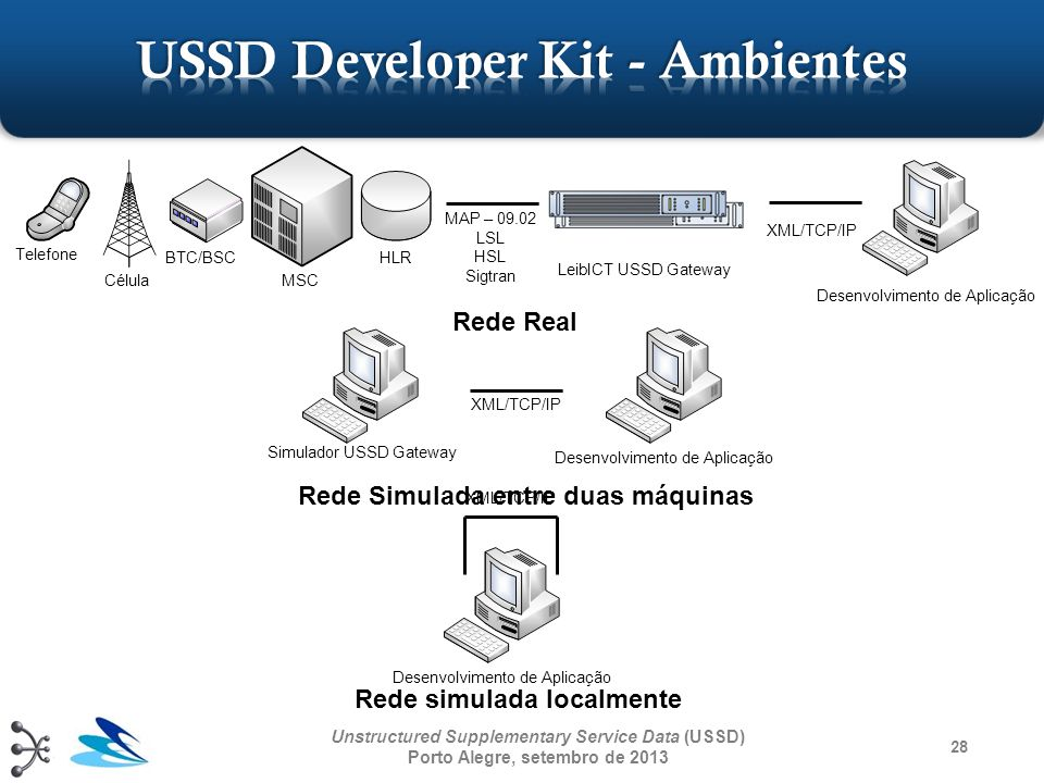 USSD Developer Kit - Ambientes