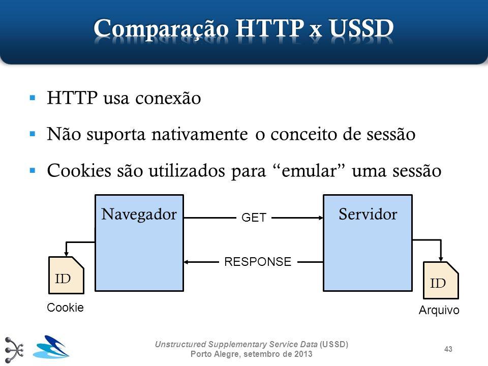 Comparação HTTP x USSD HTTP usa conexão