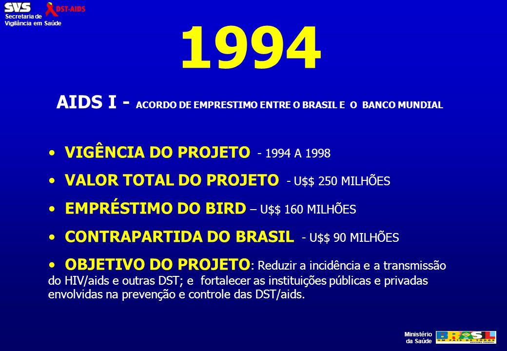 AIDS I - ACORDO DE EMPRESTIMO ENTRE O BRASIL E O BANCO MUNDIAL