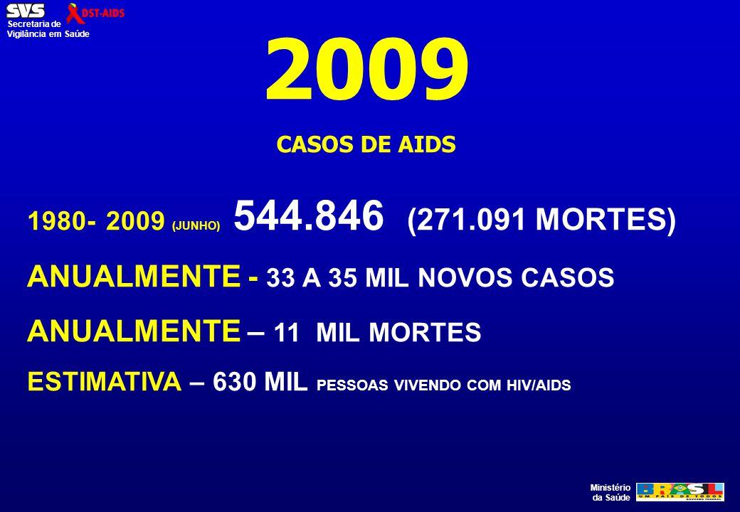 2009 ANUALMENTE - 33 A 35 MIL NOVOS CASOS ANUALMENTE – 11 MIL MORTES