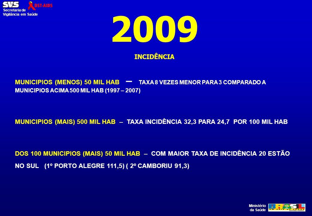2009 INCIDÊNCIA. MUNICIPIOS (MENOS) 50 MIL HAB – TAXA 8 VEZES MENOR PARA 3 COMPARADO A MUNICIPIOS ACIMA 500 MIL HAB (1997 – 2007)