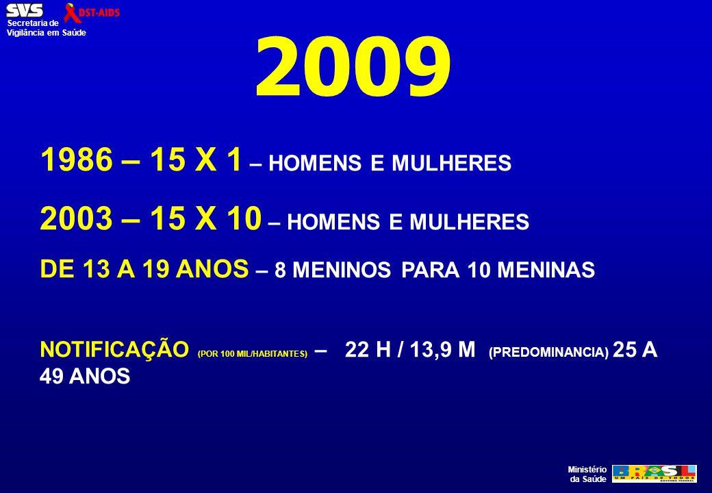 2009 1986 – 15 X 1 – HOMENS E MULHERES. 2003 – 15 X 10 – HOMENS E MULHERES. DE 13 A 19 ANOS – 8 MENINOS PARA 10 MENINAS.