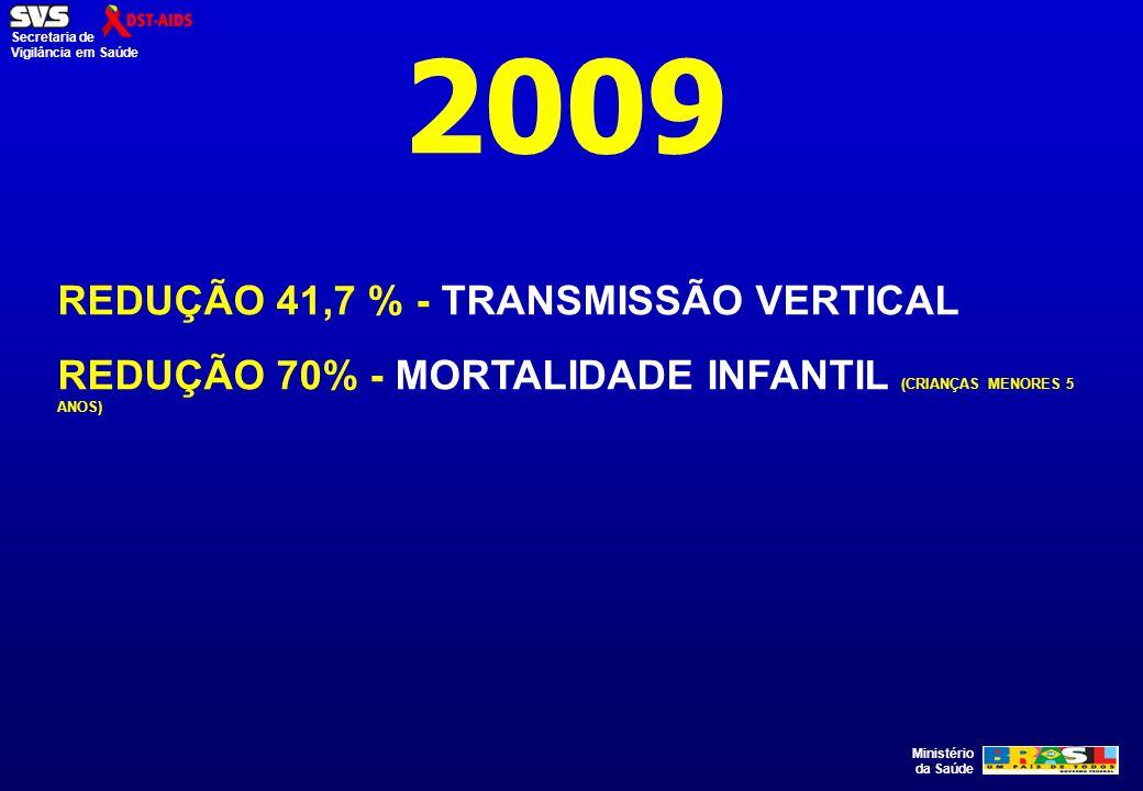 2009 REDUÇÃO 41,7 % - TRANSMISSÃO VERTICAL