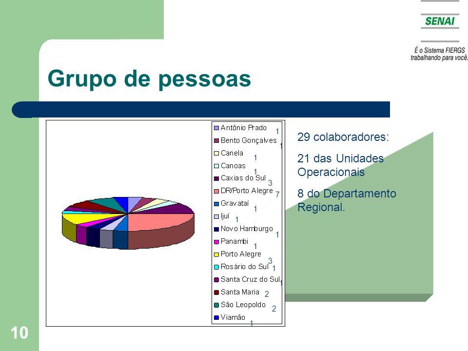 Grupo de pessoas 29 colaboradores: 21 das Unidades Operacionais
