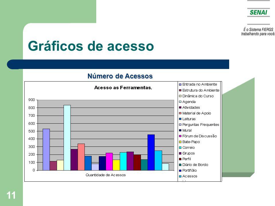 Gráficos de acesso Número de Acessos