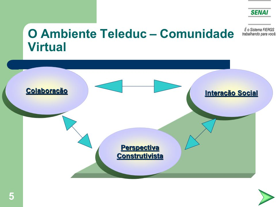 O Ambiente Teleduc – Comunidade Virtual