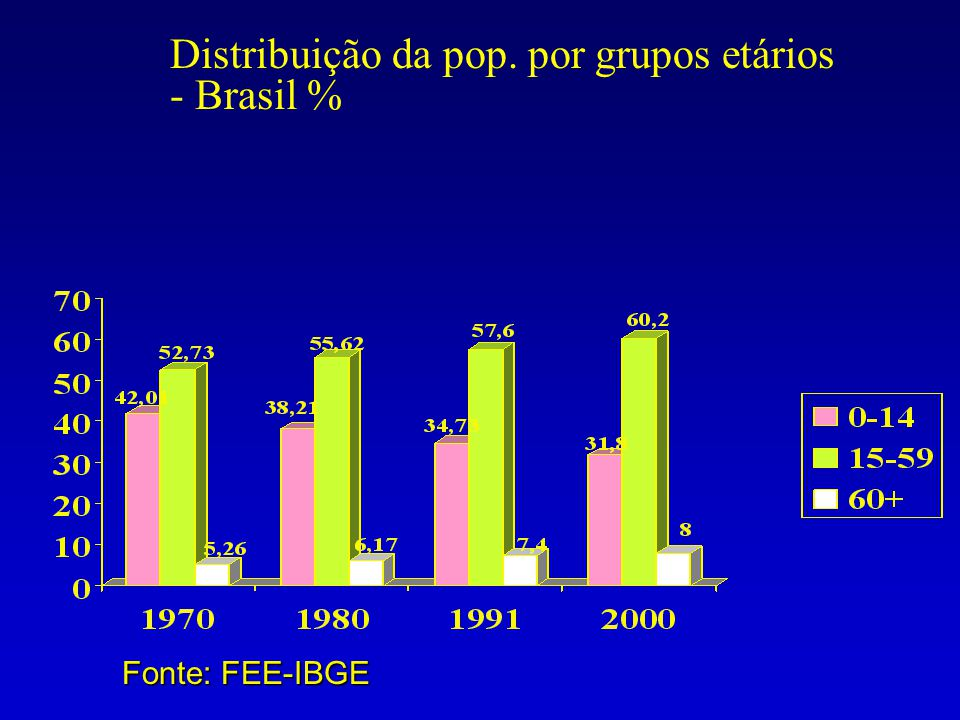 Distribuição da pop. por grupos etários - Brasil %