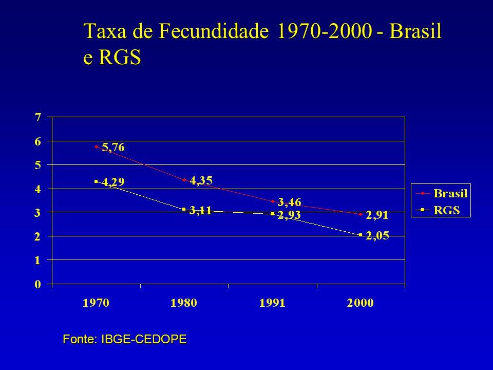 Taxa de Fecundidade 1970-2000 - Brasil e RGS