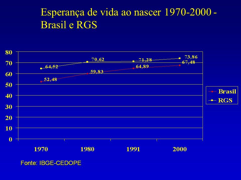 Esperança de vida ao nascer 1970-2000 - Brasil e RGS