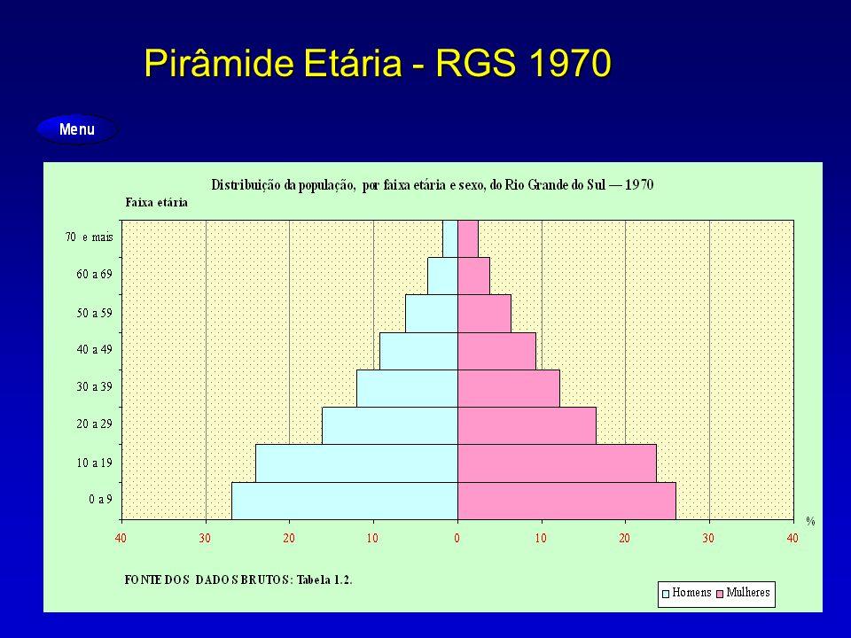Pirâmide Etária - RGS 1970