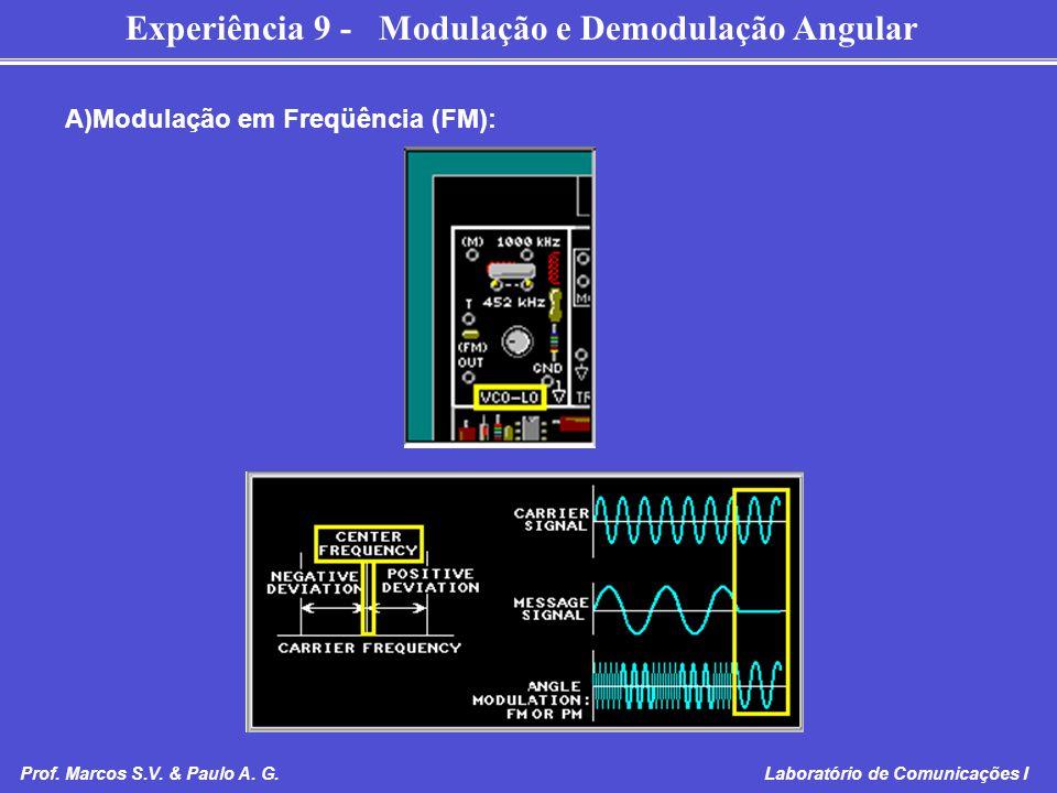 Modulação em Freqüência (FM):