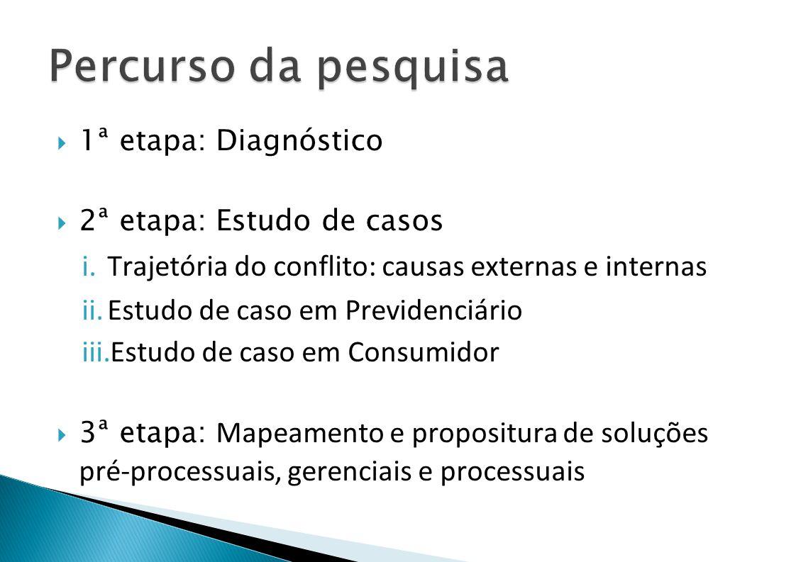 Percurso da pesquisa 1ª etapa: Diagnóstico. 2ª etapa: Estudo de casos. Trajetória do conflito: causas externas e internas.