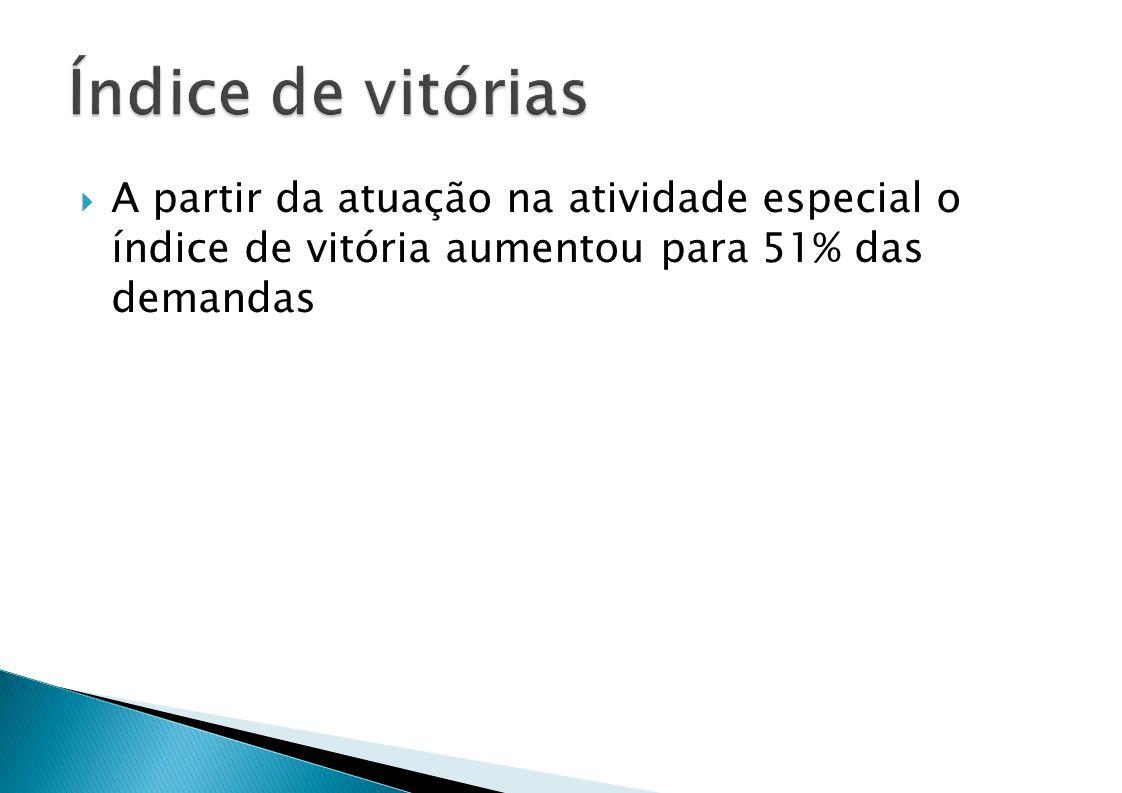 Índice de vitórias A partir da atuação na atividade especial o índice de vitória aumentou para 51% das demandas.