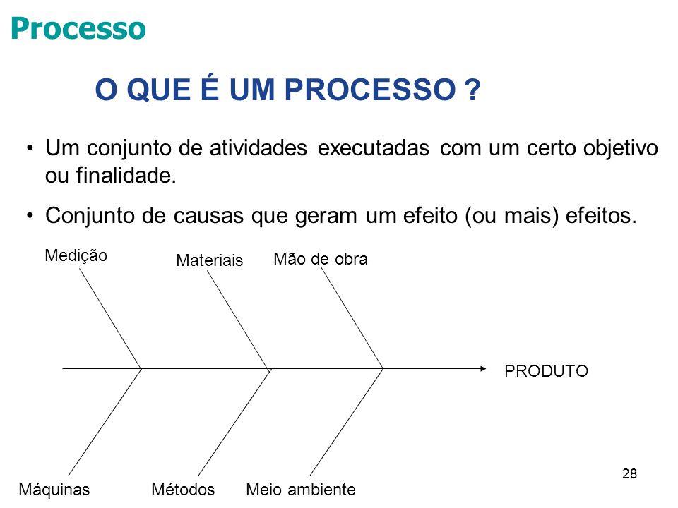 Processo O QUE É UM PROCESSO