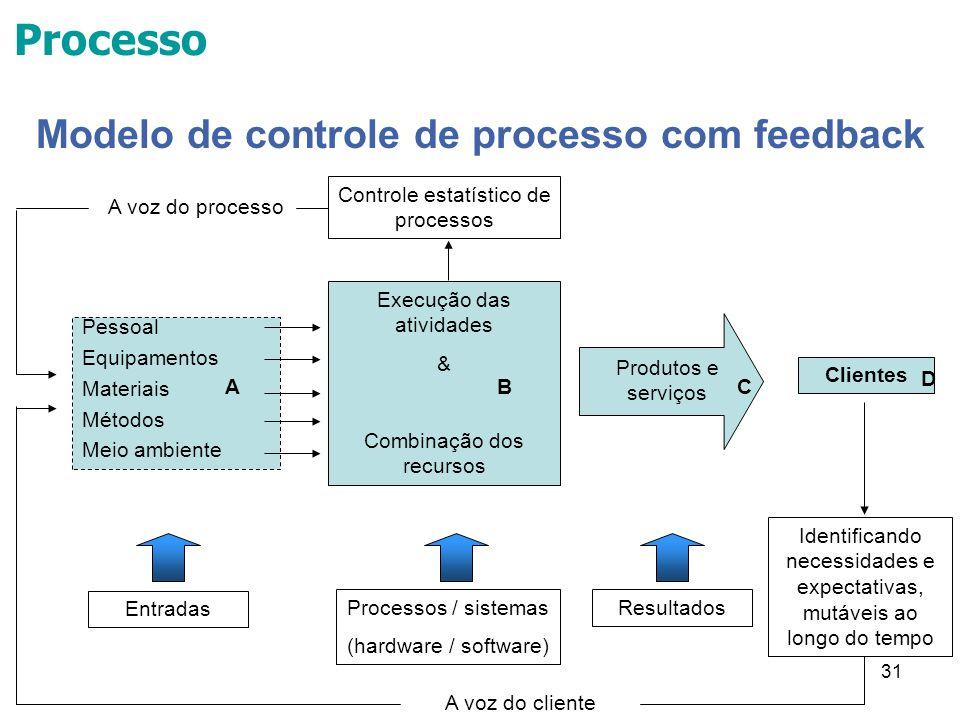 Modelo de controle de processo com feedback