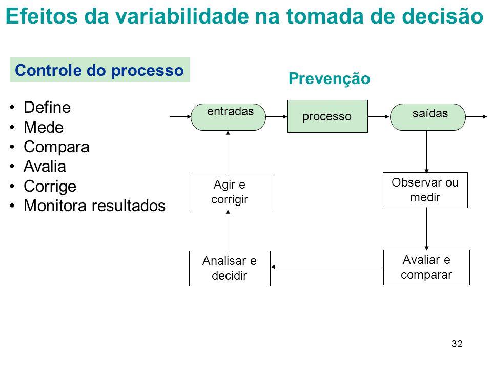Efeitos da variabilidade na tomada de decisão