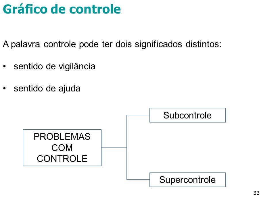 PROBLEMAS COM CONTROLE
